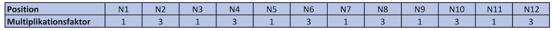 GLN-Multiplikatorsfaktoren