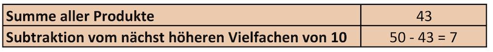 Berechnung der Prüfziffer