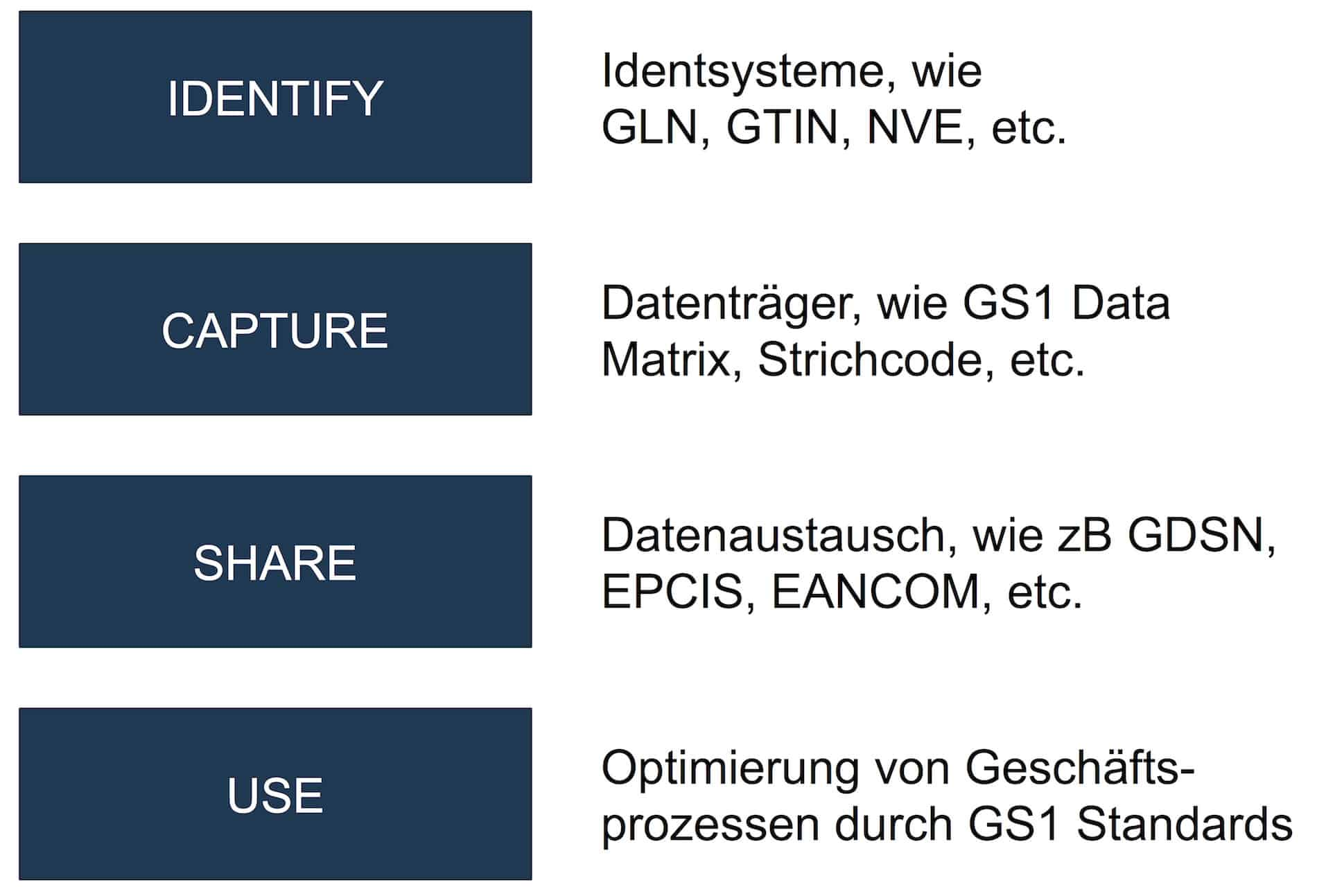 GS1-System