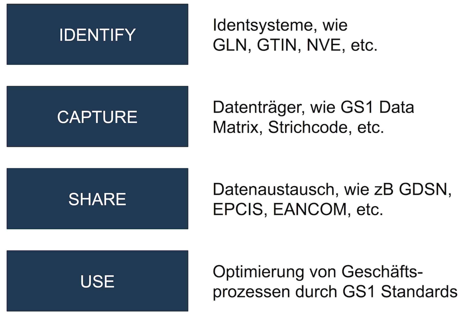 GS1-System GLN beantragen