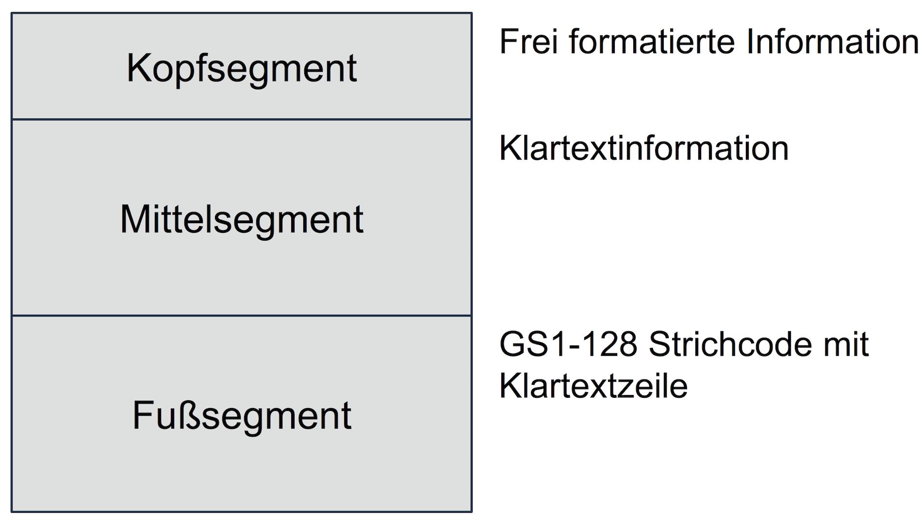 Aufbau eines GS1-Transportetiketts