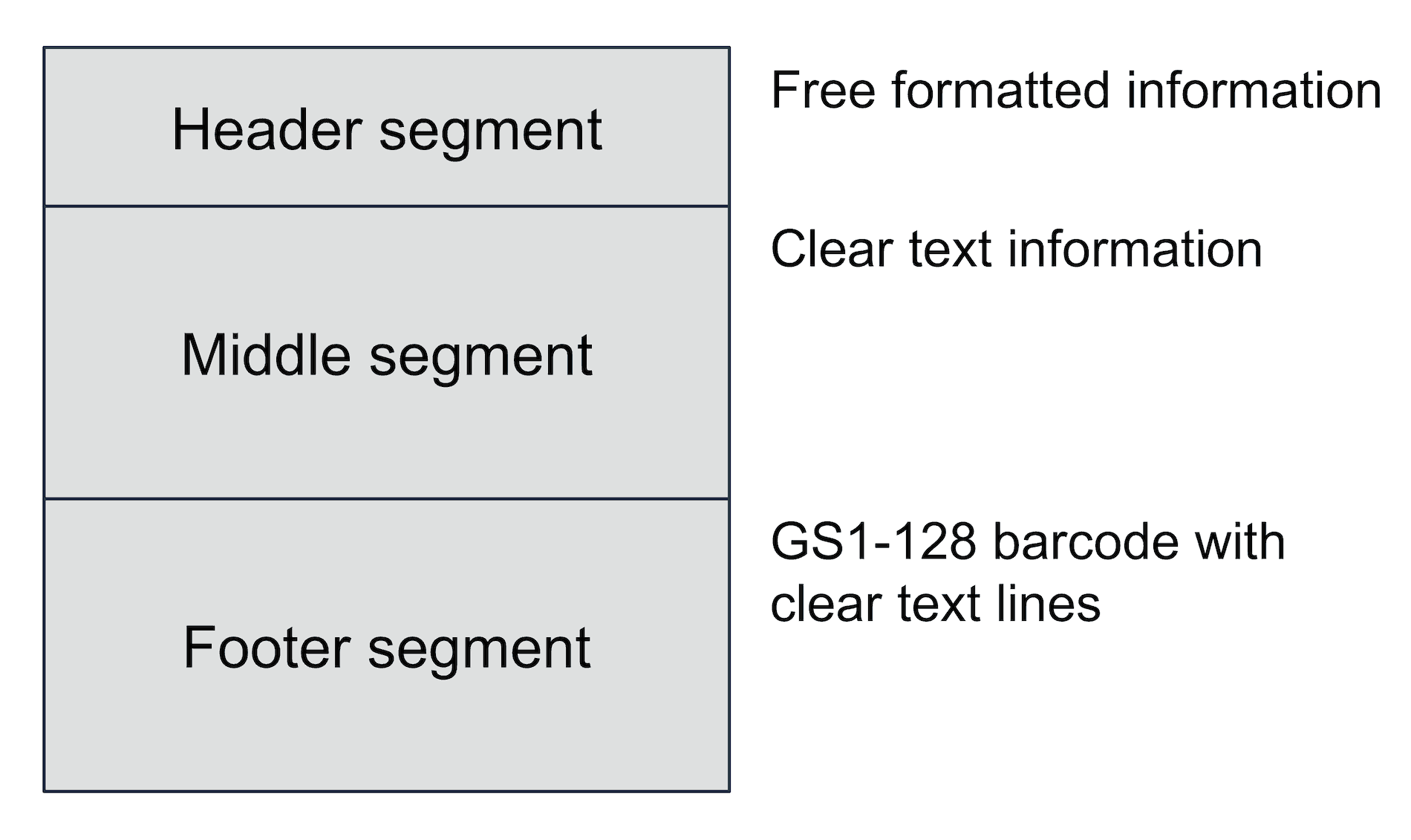 Set up of a GS1 Transport Label