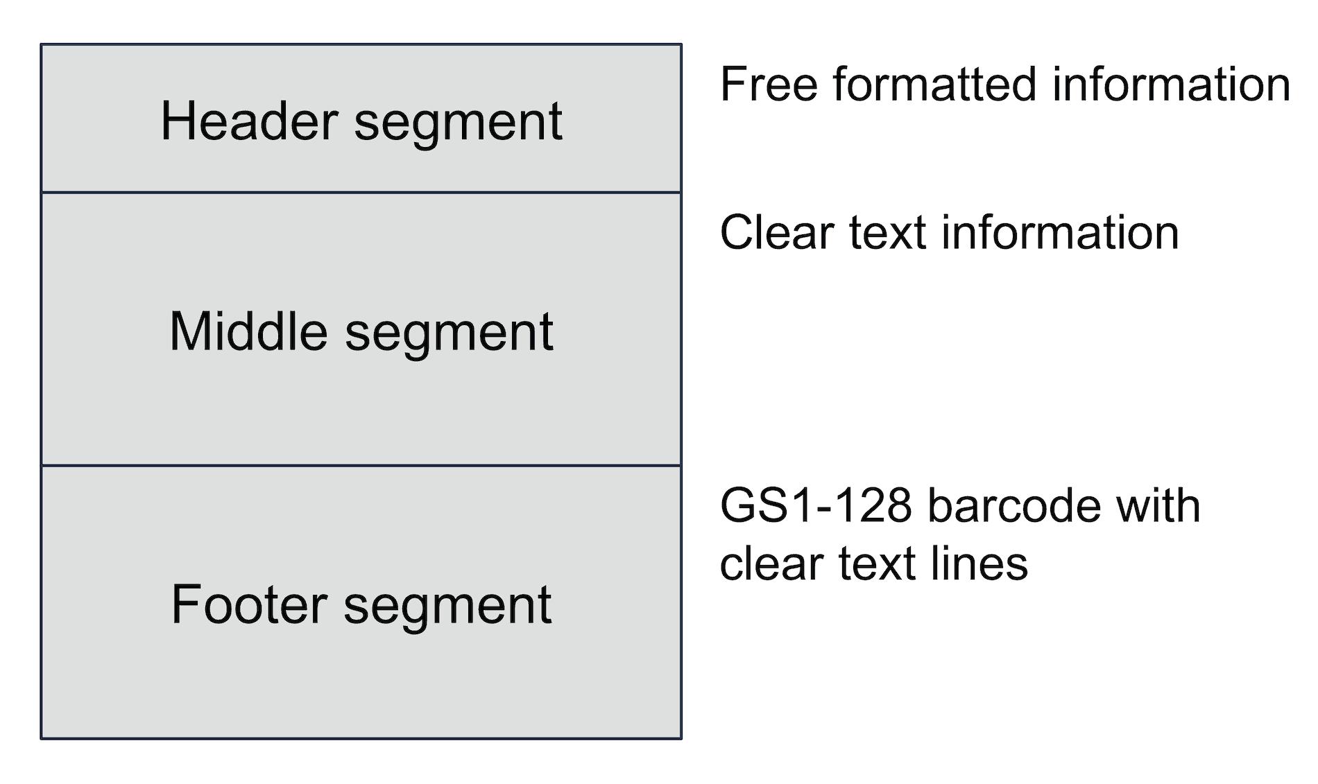 Set up of a GS1 Transport Label