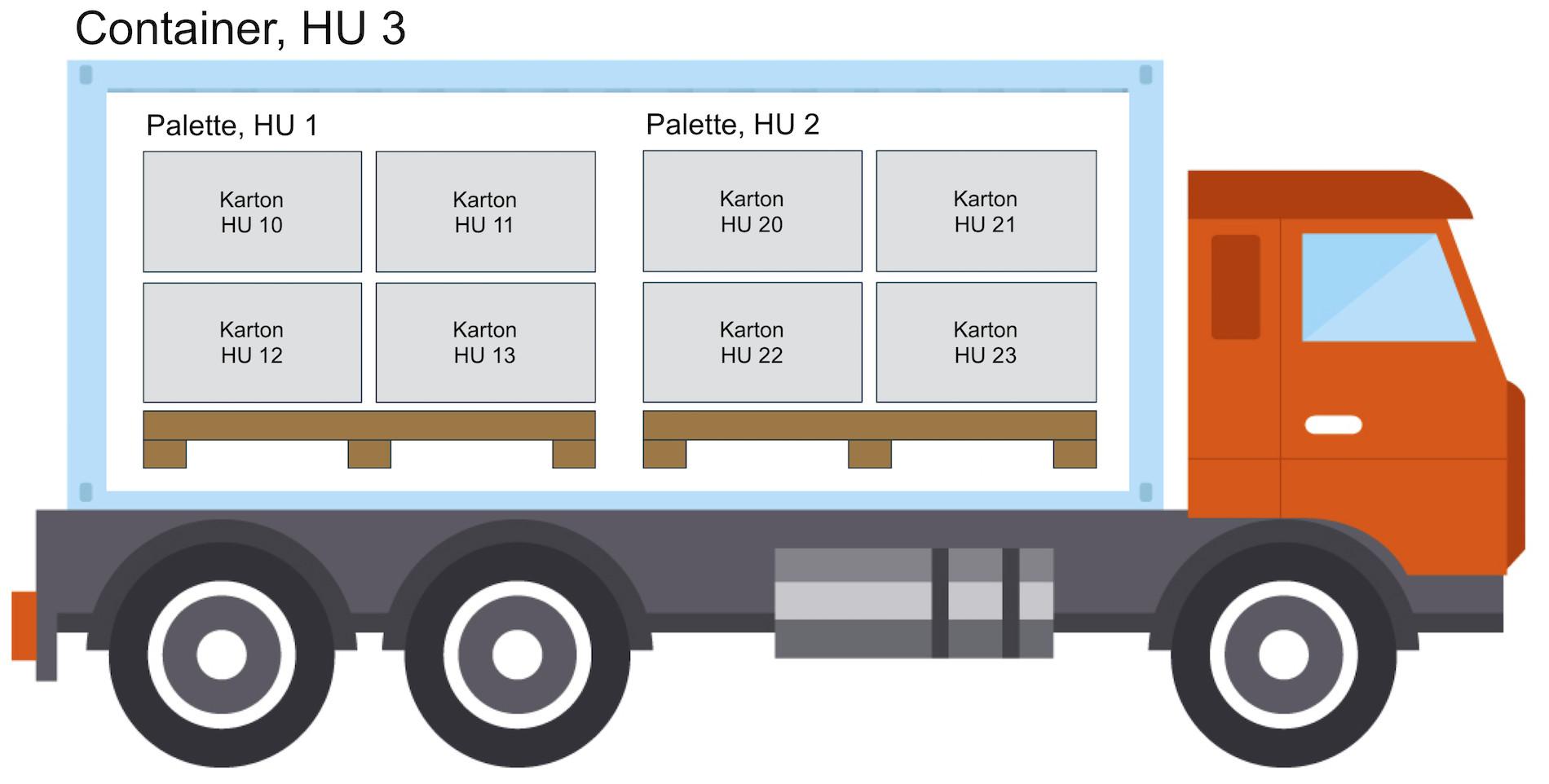 Beispiel für Handling Units
