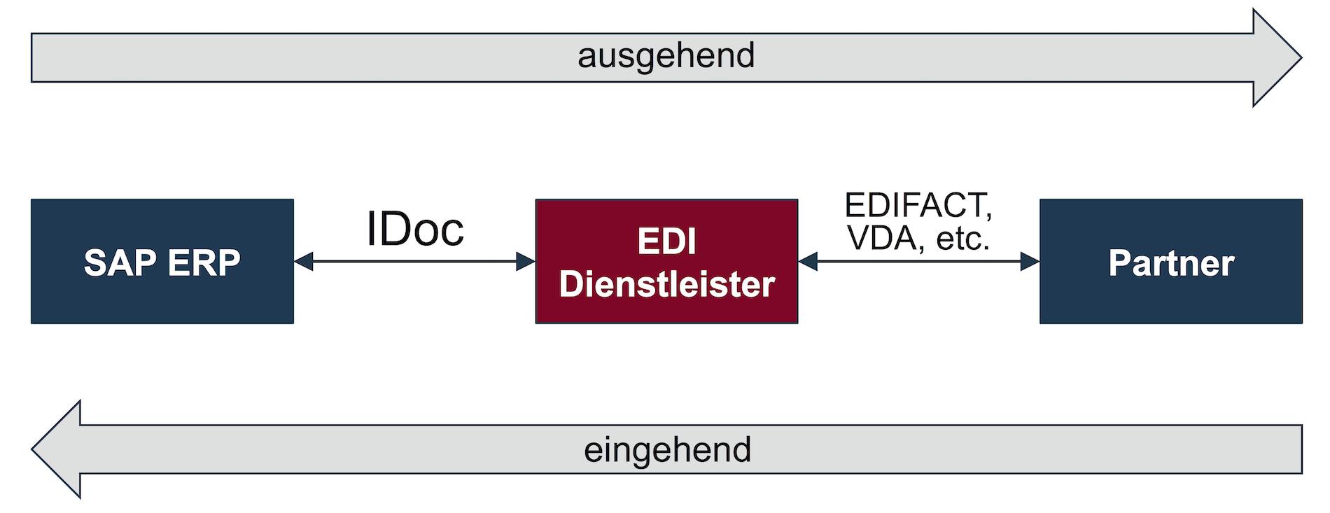 SAP ERP: ein- und ausgehende IDocs