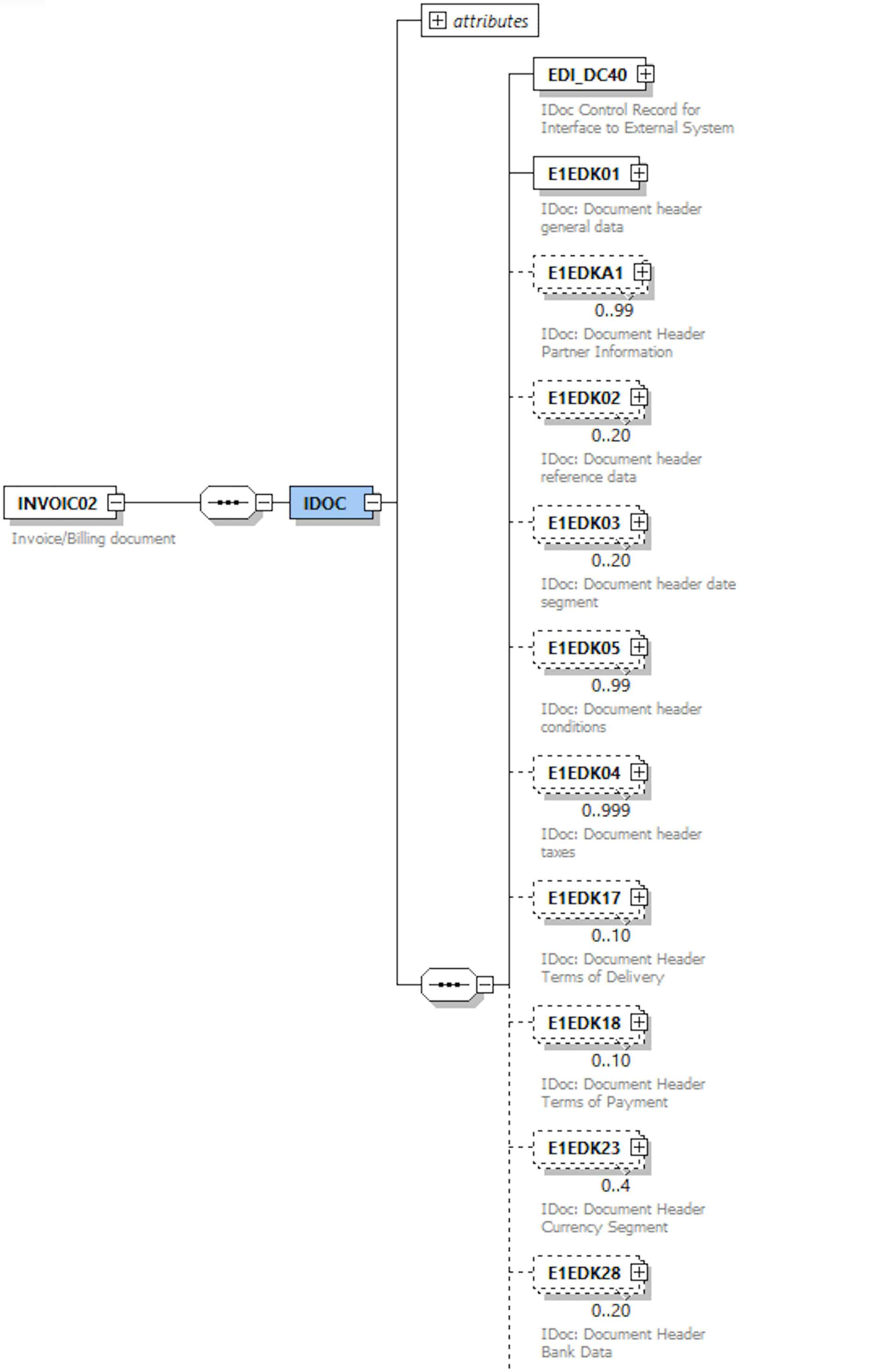 XML Schema of an INVOIC02 IDoc (click for a bigger version