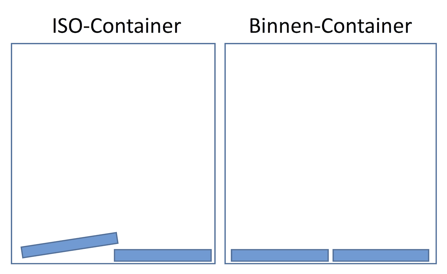 ISO-Container vs. Binnencontainer