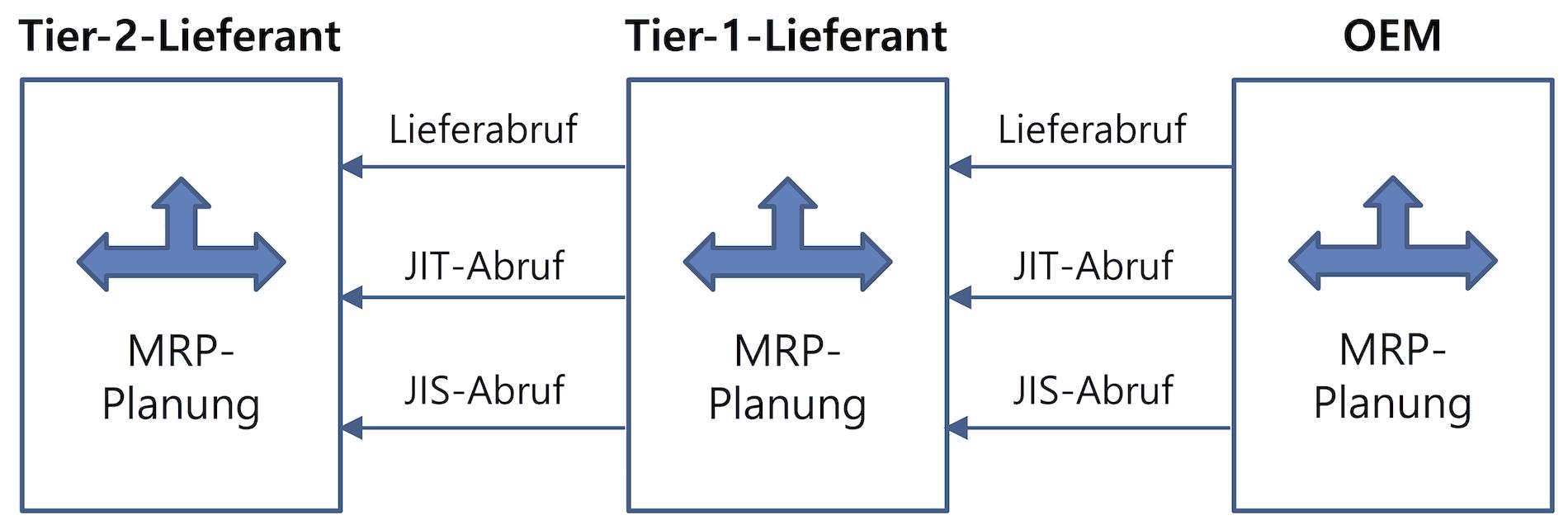 Datenaustausch im Rahmen einer MRP-Planung