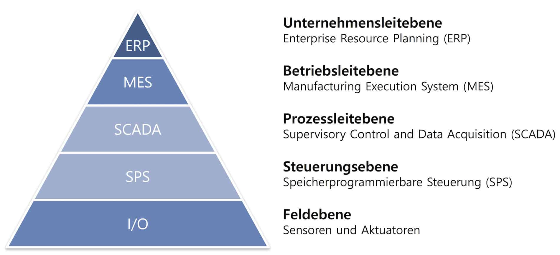 Industrie 4.0 Pyramide