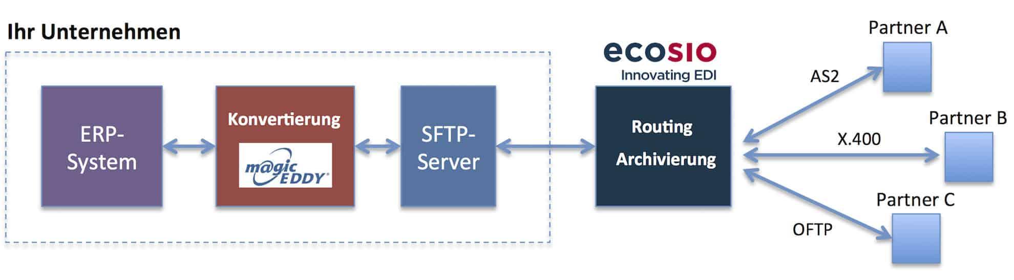 Beispiel für den Einsatz eines EDI-Konverters