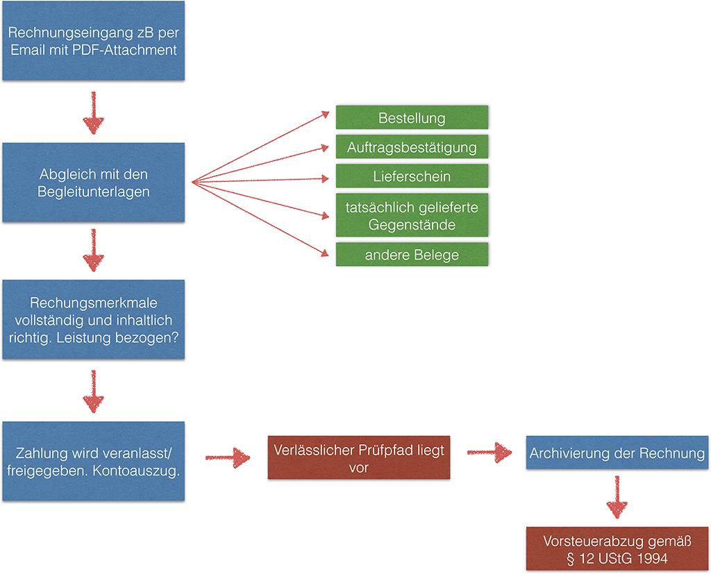Innerbetriebliches Steuerungsverfahren