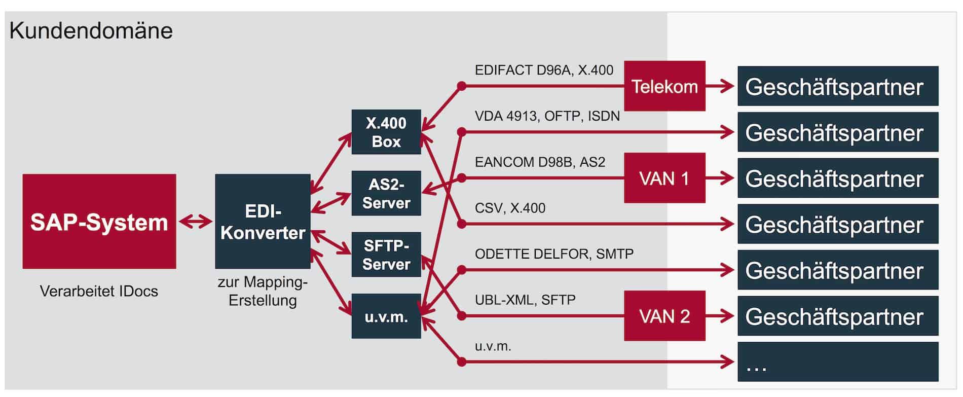 Integration verschiedener EDI-Partner