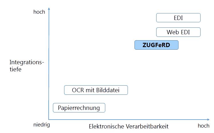 Integrationstiefen mit ZUGFeRD