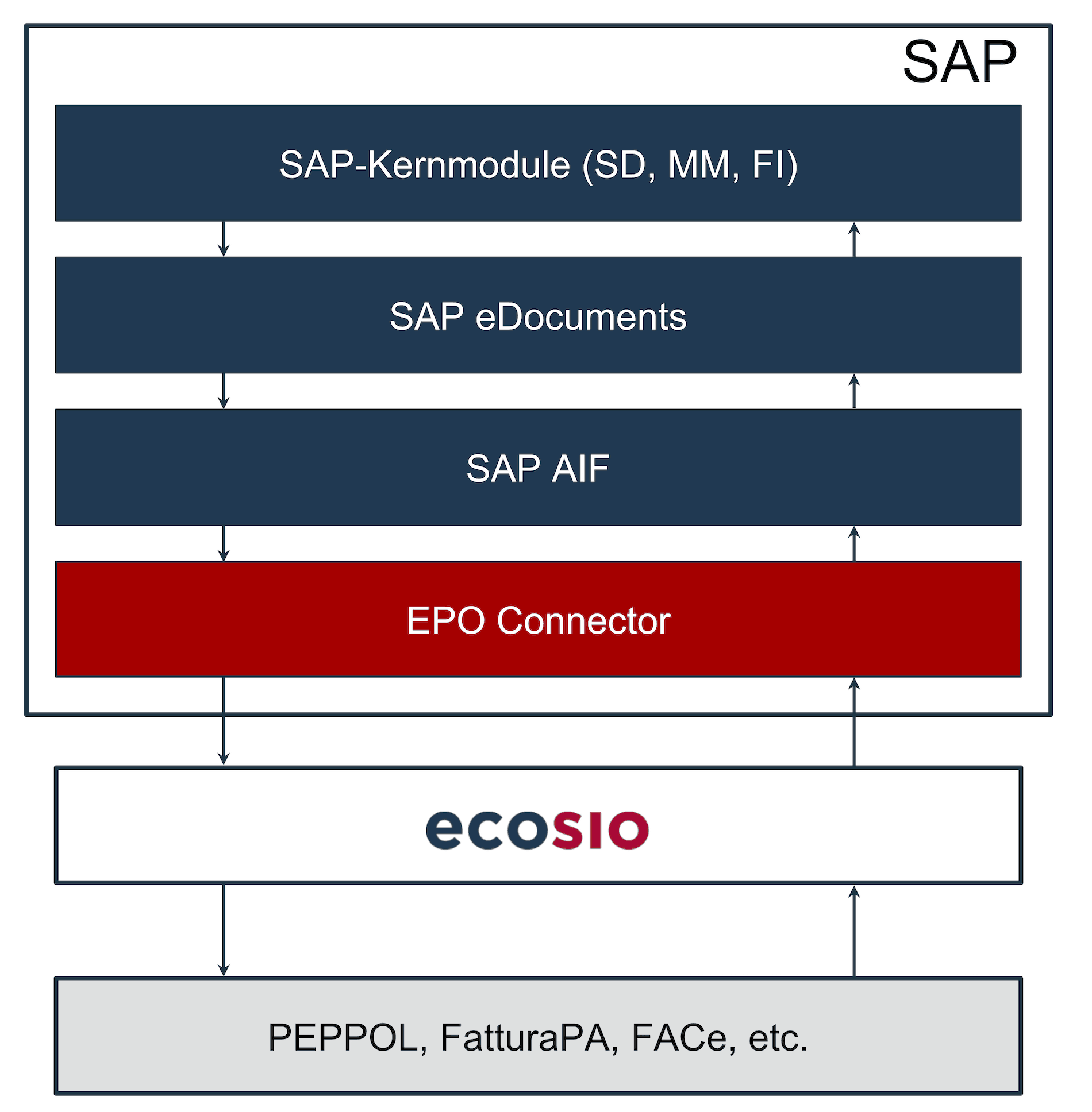 Konvertierung einer e-Rechnung mittels AIF und Versand über einen Dienstleister. Austausch von elektronischen Rechnungen mit dem SAP eDocument Framework