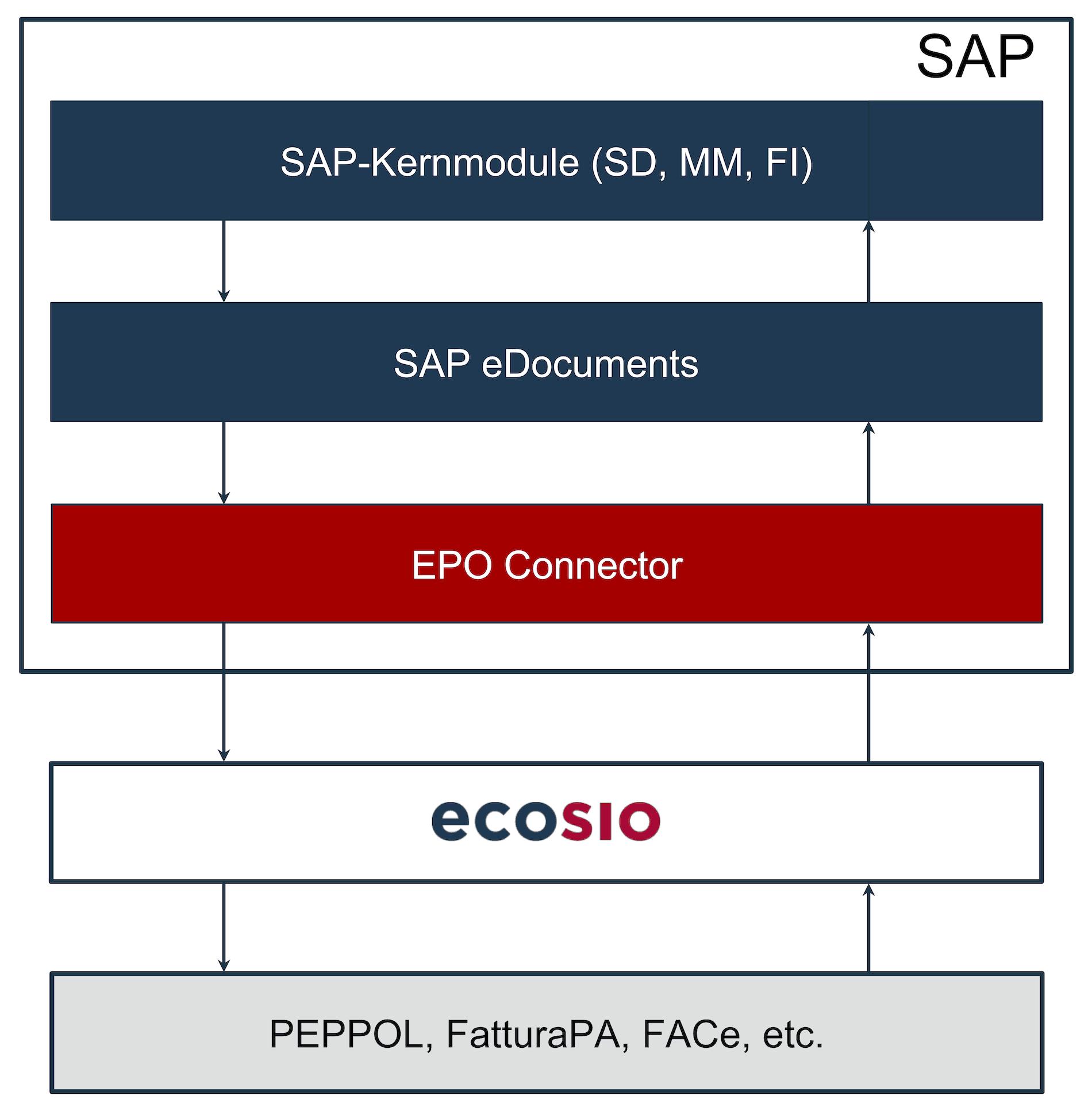 Konvertierung und Versand von e-Rechnungen mithilfe eines Dienstleisters. Austausch von elektronischen Rechnungen mit dem SAP eDocument Framework
