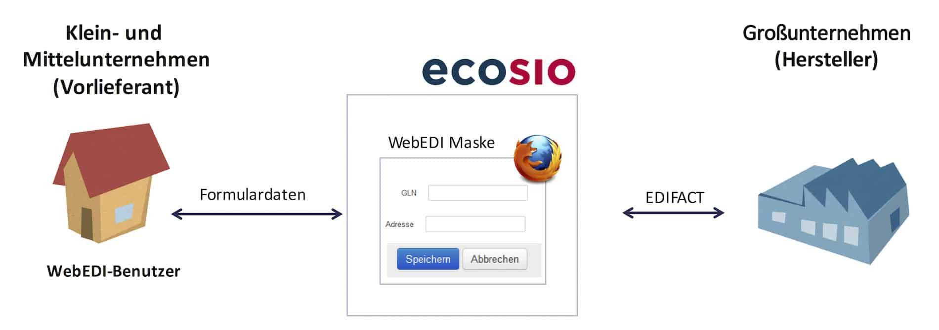 Konzept einer WebEDI-Anbindung