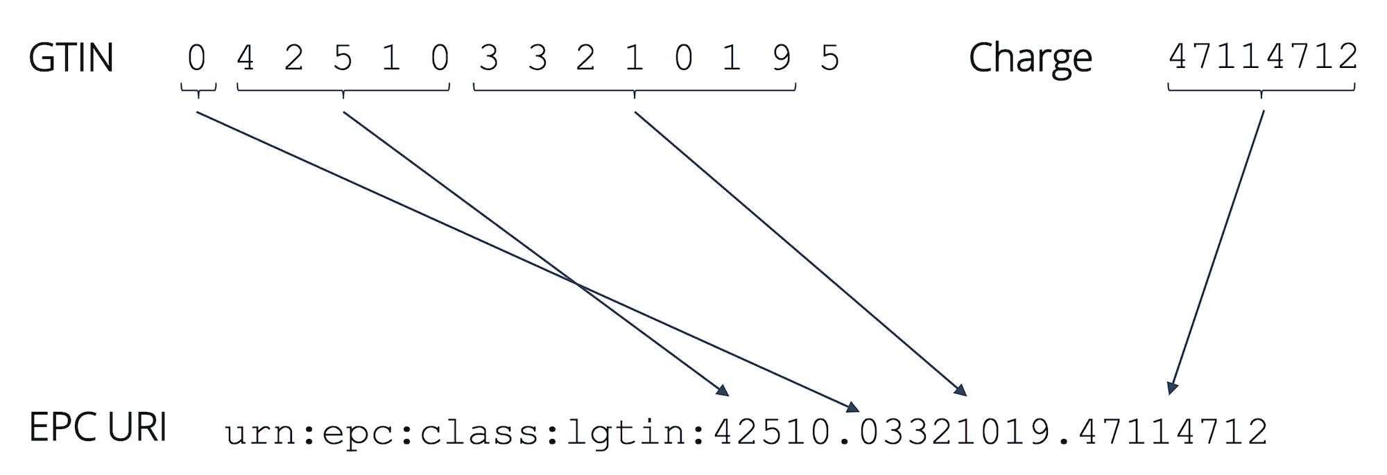 Beispiel für eine 13-stellige GTIN