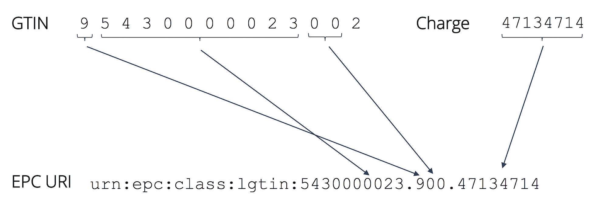 Beispiel für eine 14-stellige GTIN