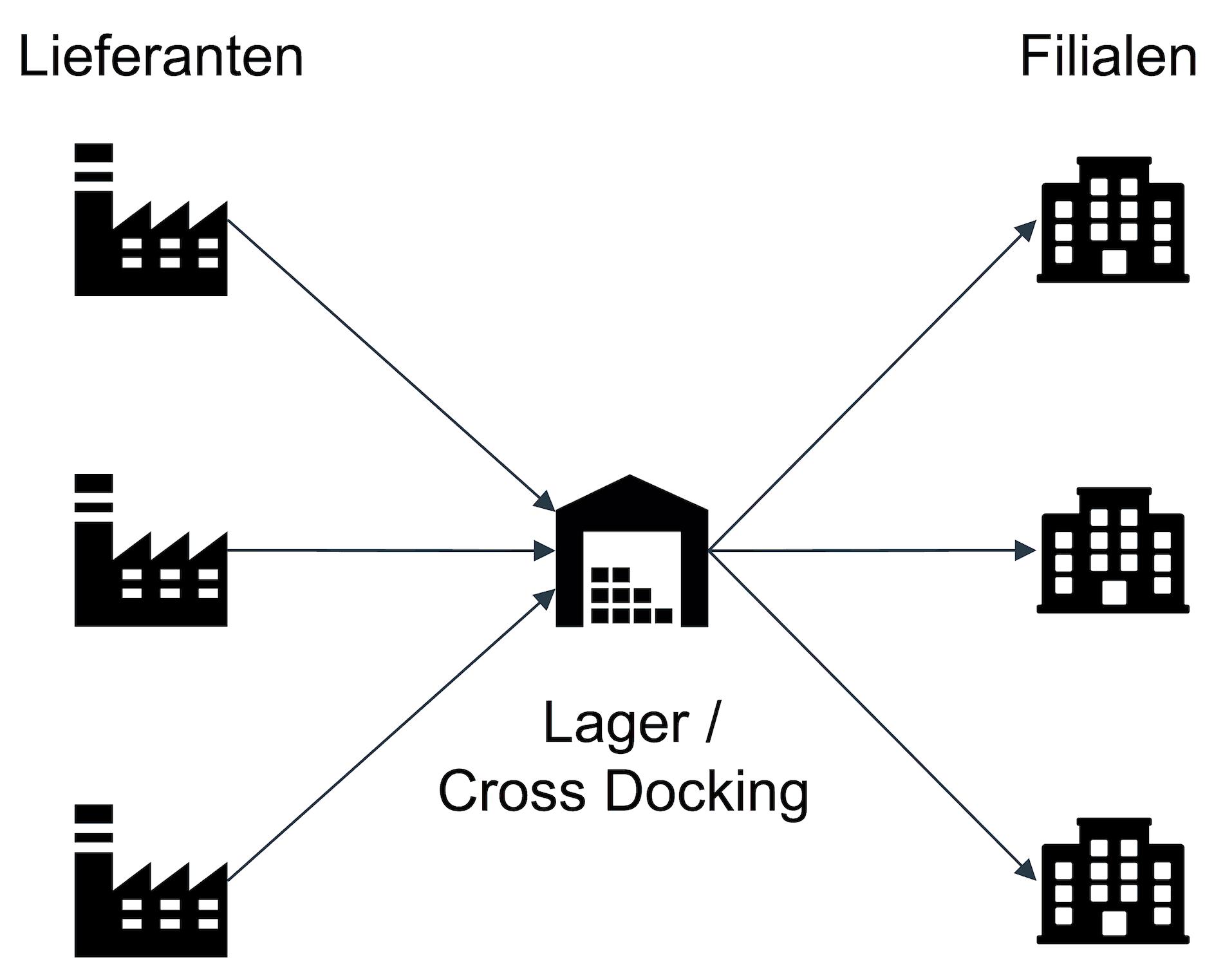 Lagerbelieferung mit Cross-Docking-Verfahren