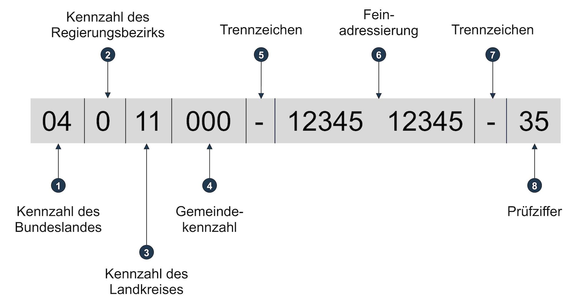 Aufbau einer Leitweg-ID