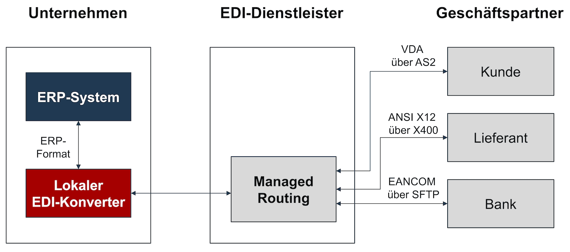 Lokaler EDI-Konverter mit EDI-Dienstleister