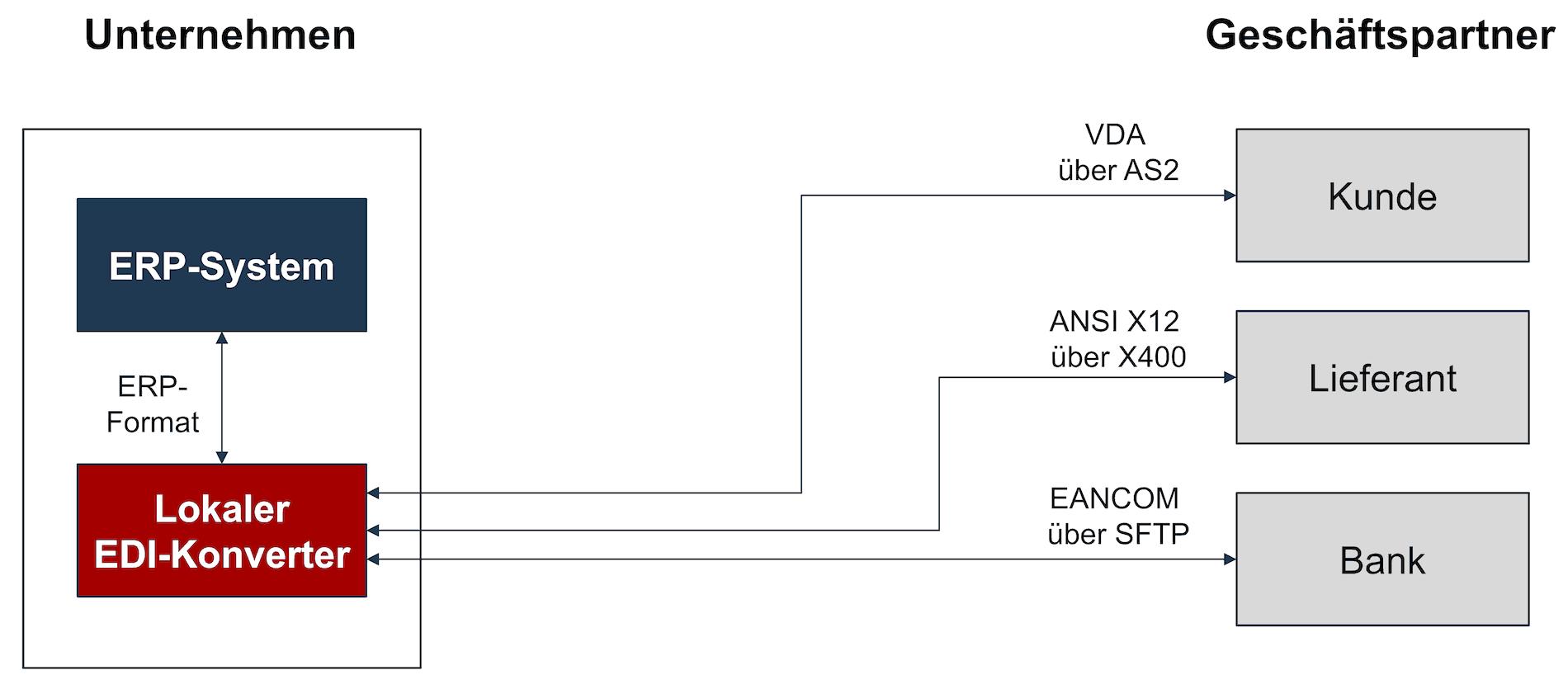Lokaler EDI-Konverter ohne EDI-Dienstleister