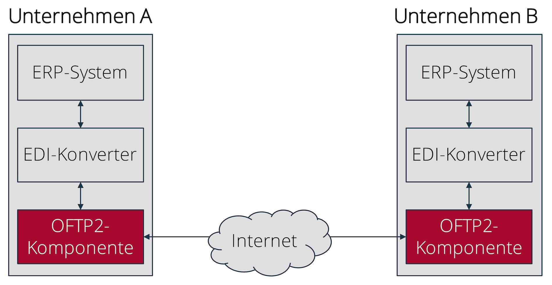 OFTP2-Betrieb mit Inhouse-OFTP2-Server