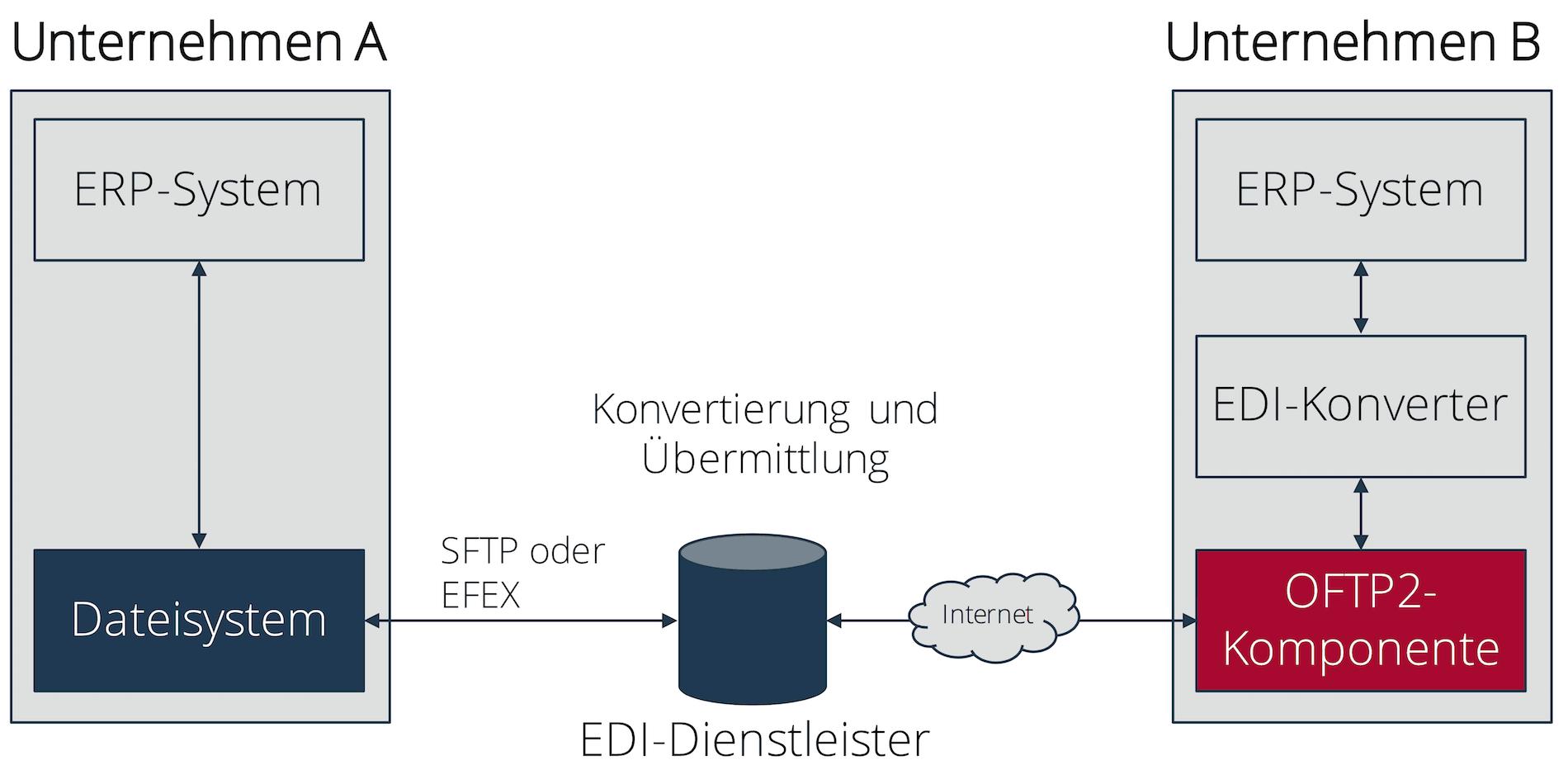 OFTP2-Betrieb mit Hilfe eines EDI-Dienstleisters