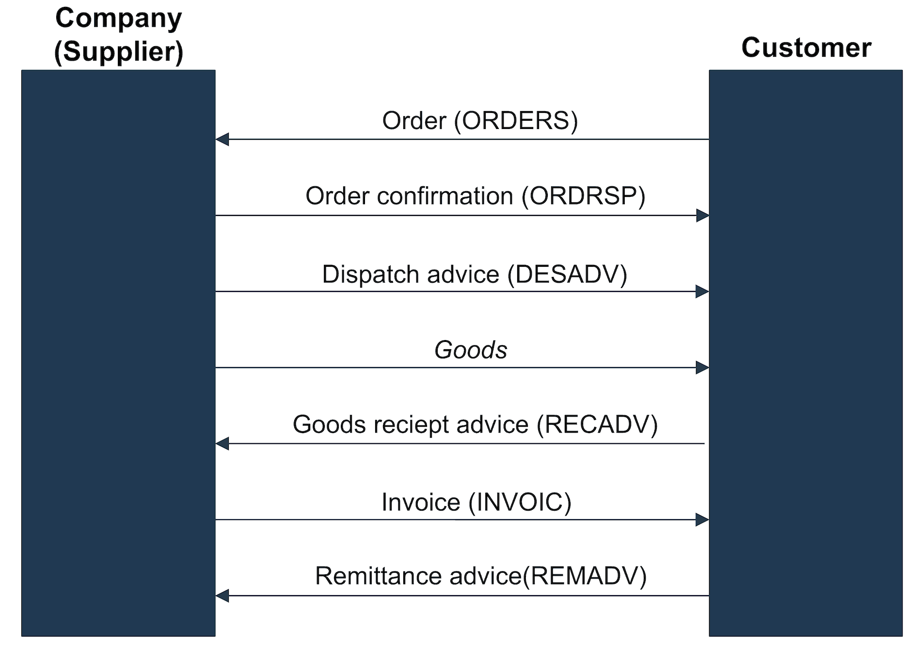 Example of an Order-to-Cash process