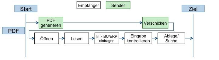 Prozesse bei PDF-Rechnung, Vorteile e-Rechnung