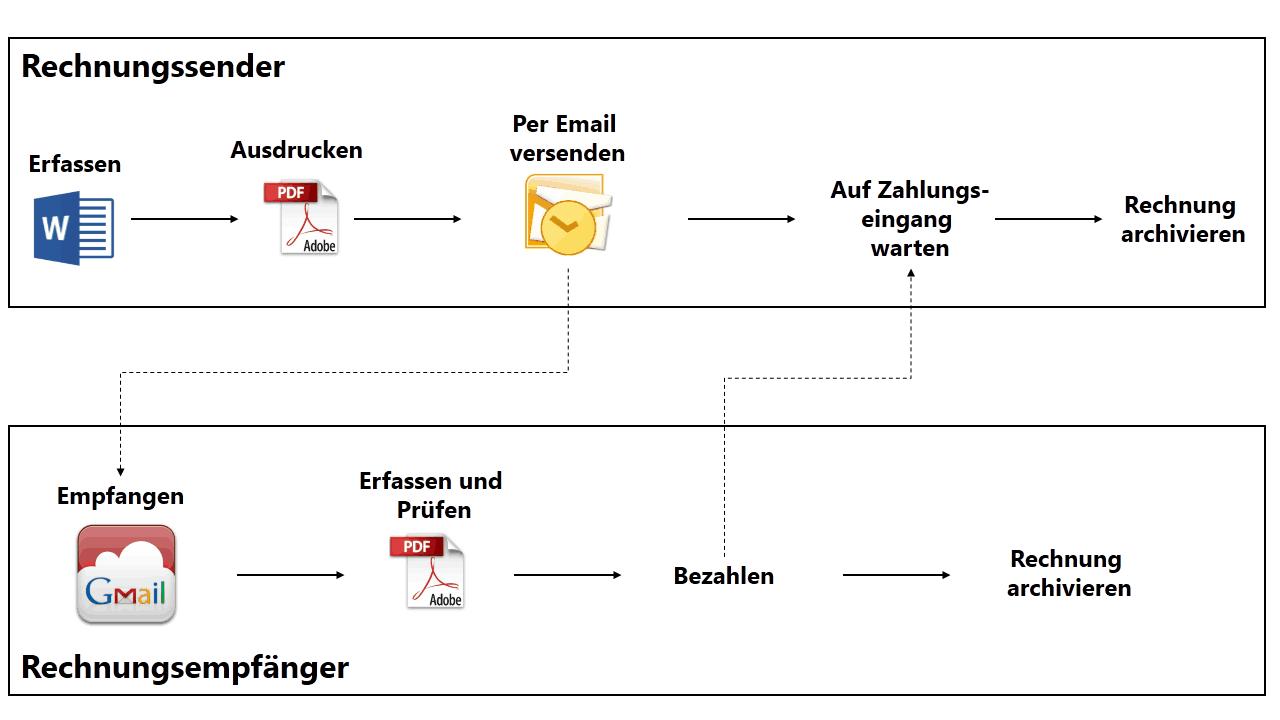 PDF-basierter Rechnungsprozess