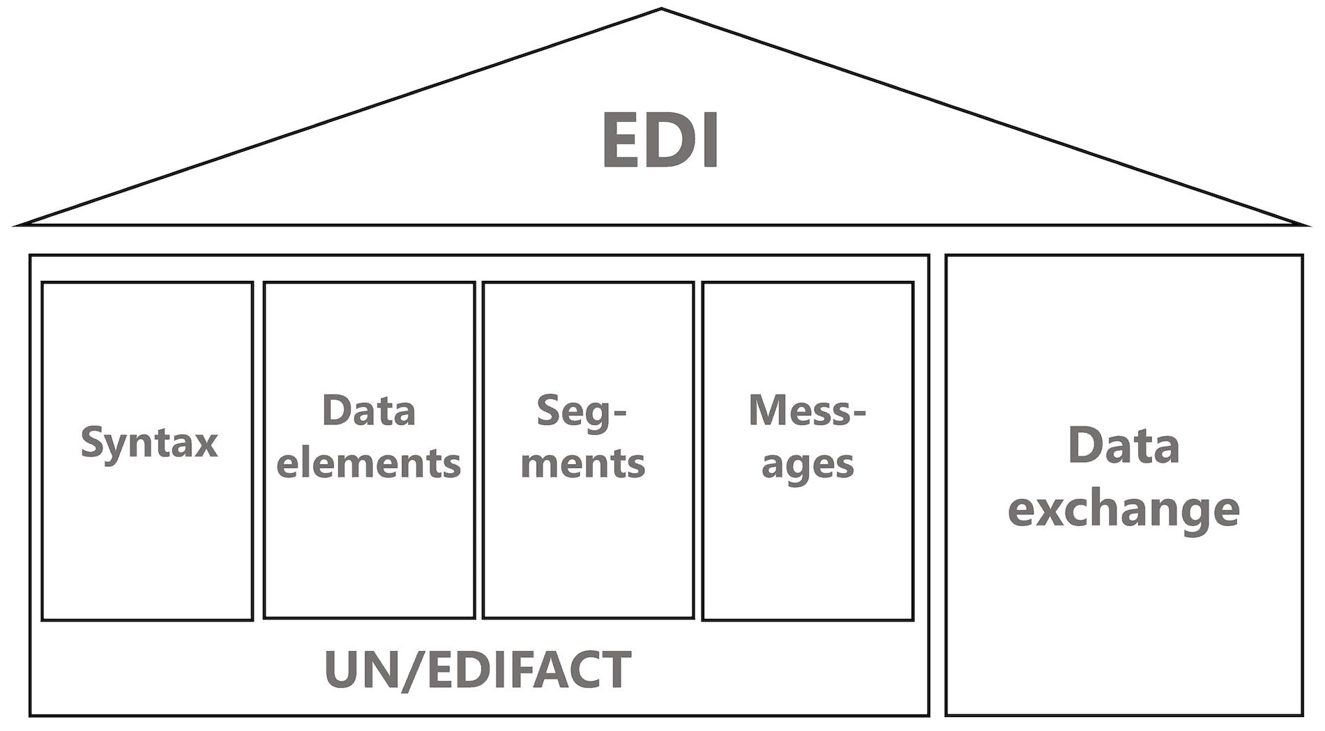 Pillars of an EDI standard