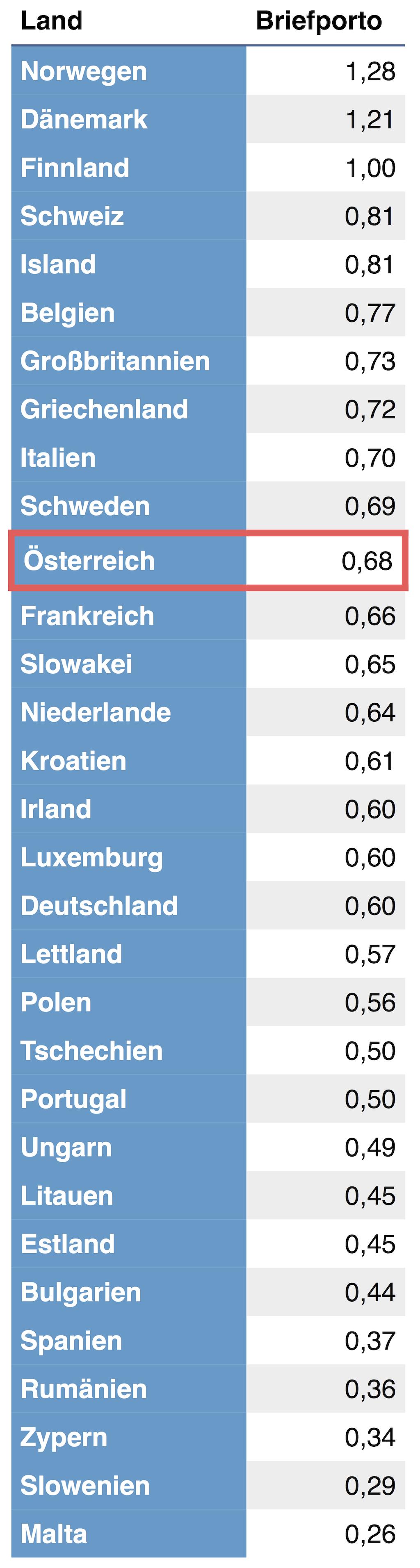 Postporto in Europa
