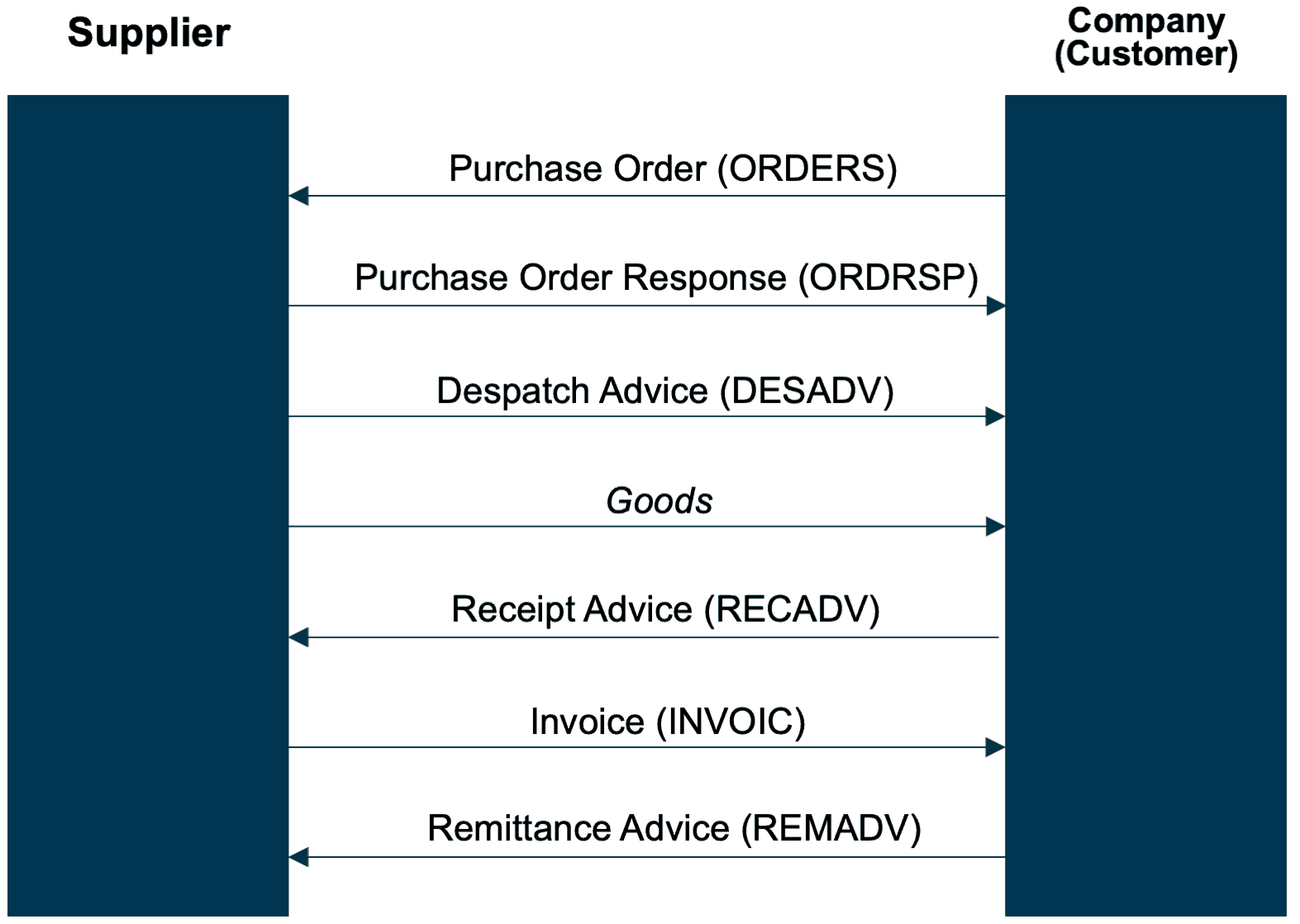 Example of a Purchase-to-Pay process