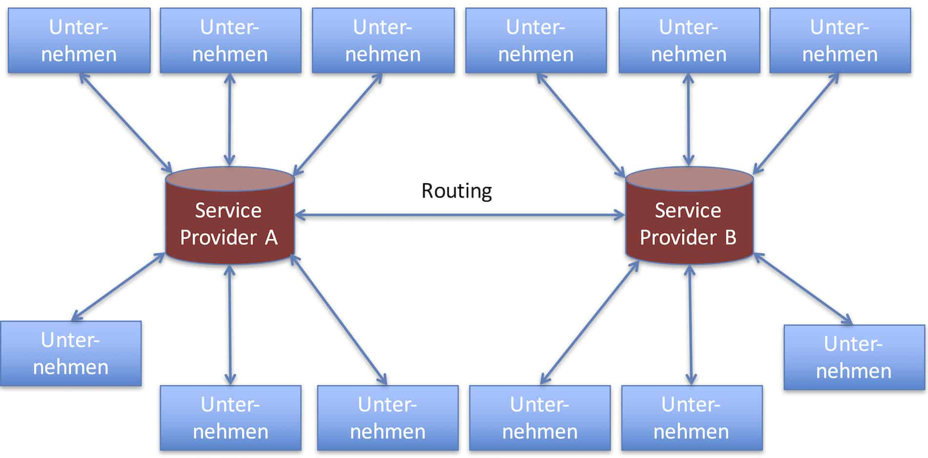 Routing-Szenario