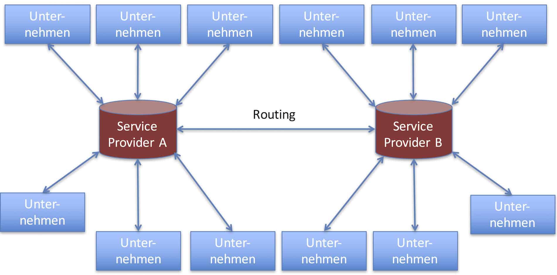 Routing-Szenario
