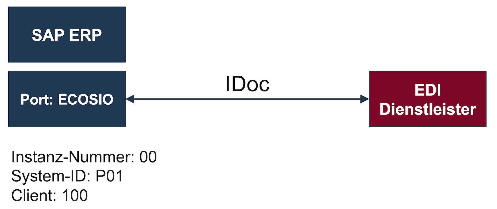 SAP-Beispiel-Setup mit einem EDI-Dienstleister