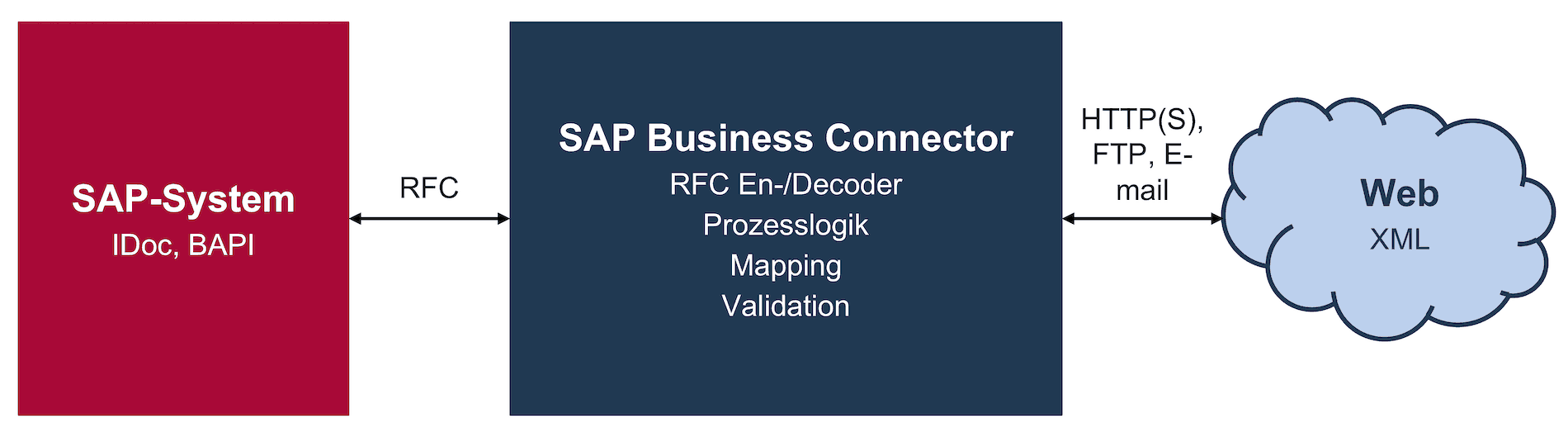 Dokumentenaustausch mithilfe des SAP Business Connector