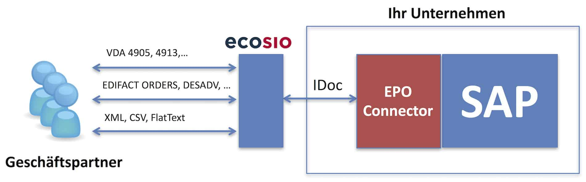 Elektronischer Datenaustausch mit ecosio und EPO-Connector
