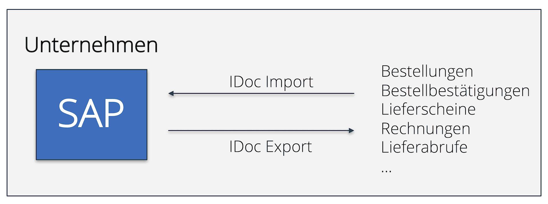 IDoc-Austausch mit einem SAP-System