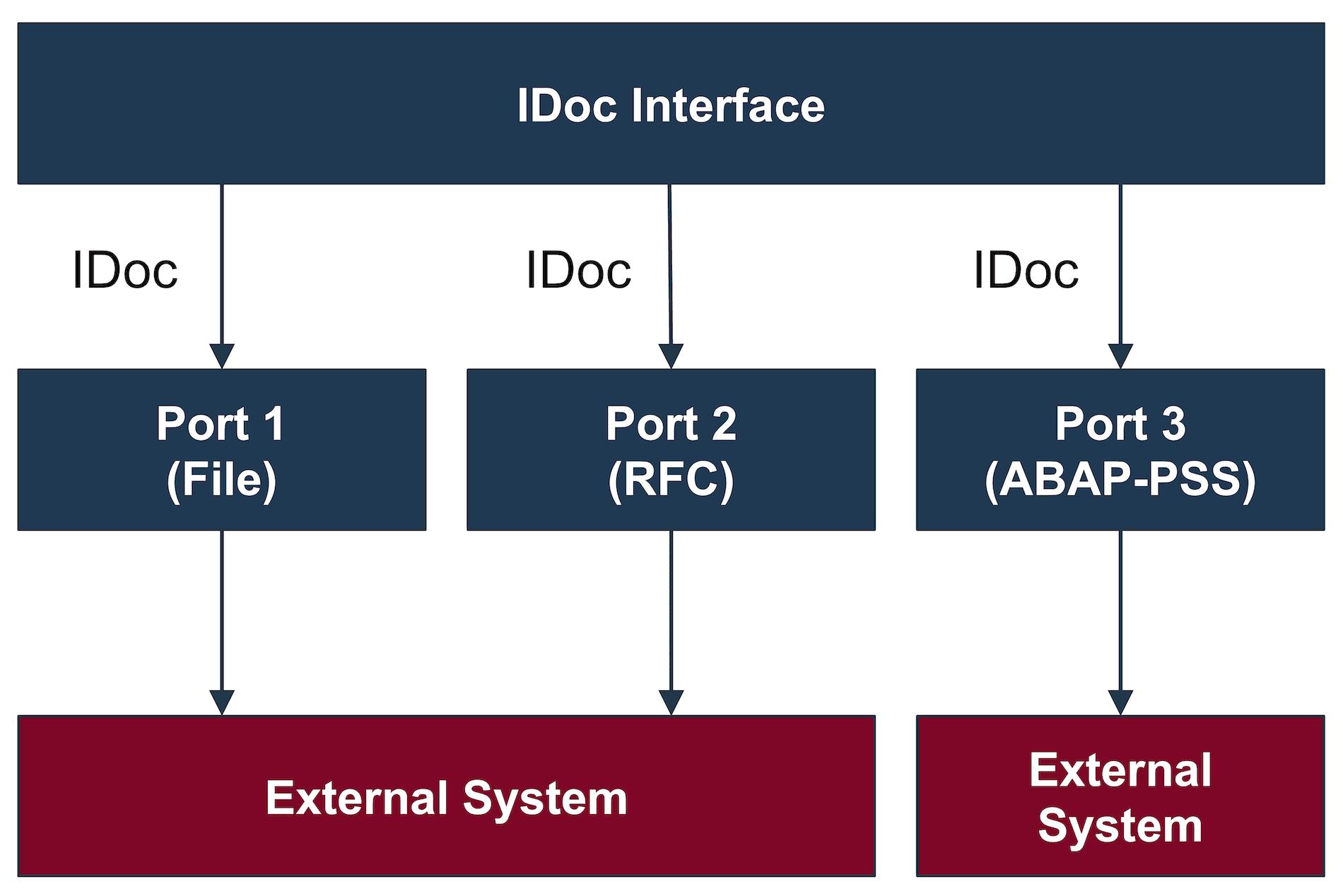 SAP IDoc Ports