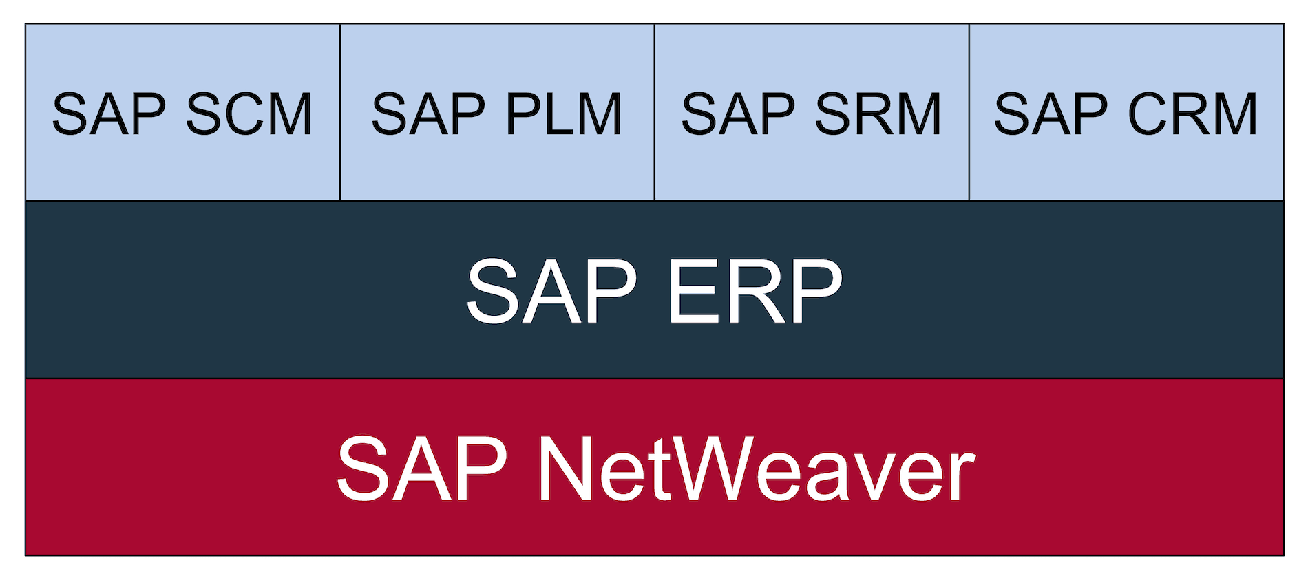 Structure of the SAP Business Suite