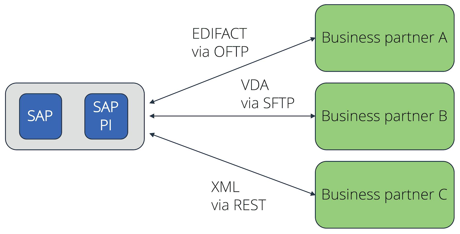 Grundkonzept von SAP PI in einem EDI-Szenario