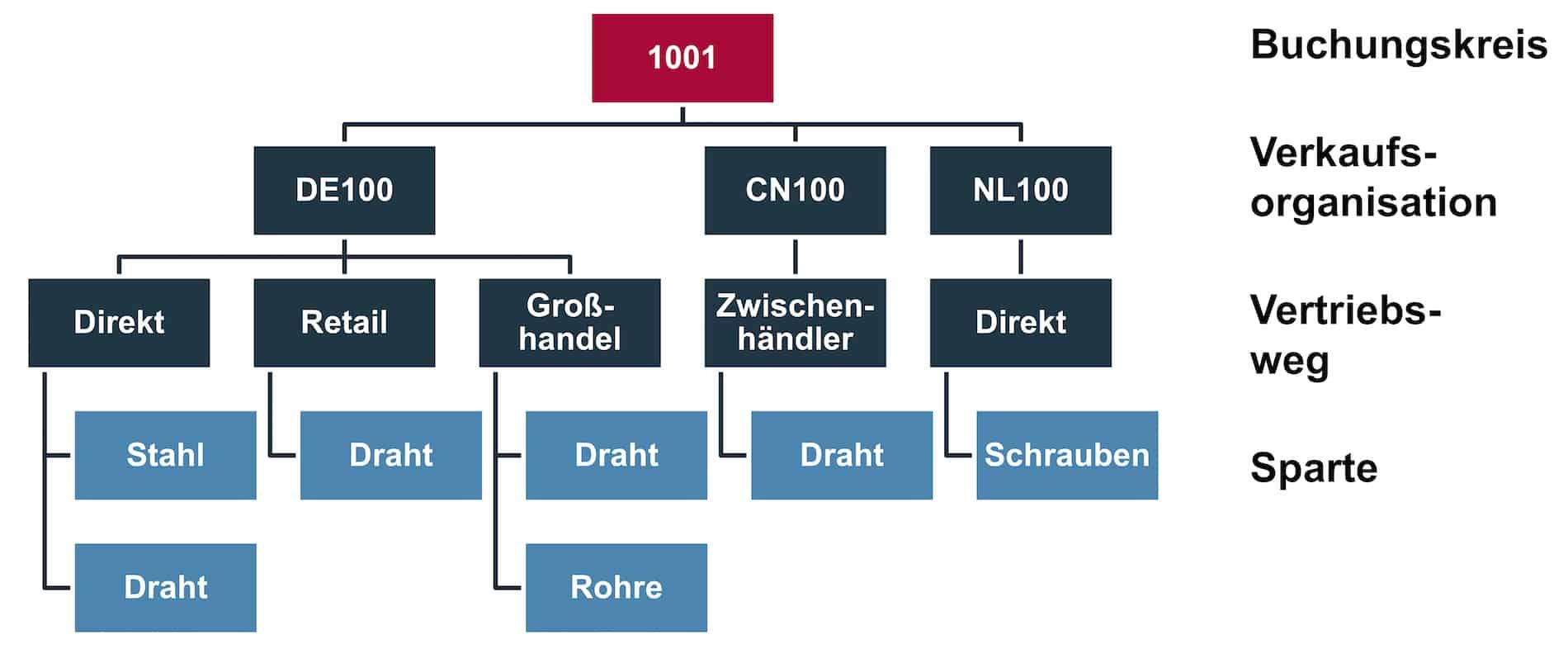 SAP Vertriebsbereiche