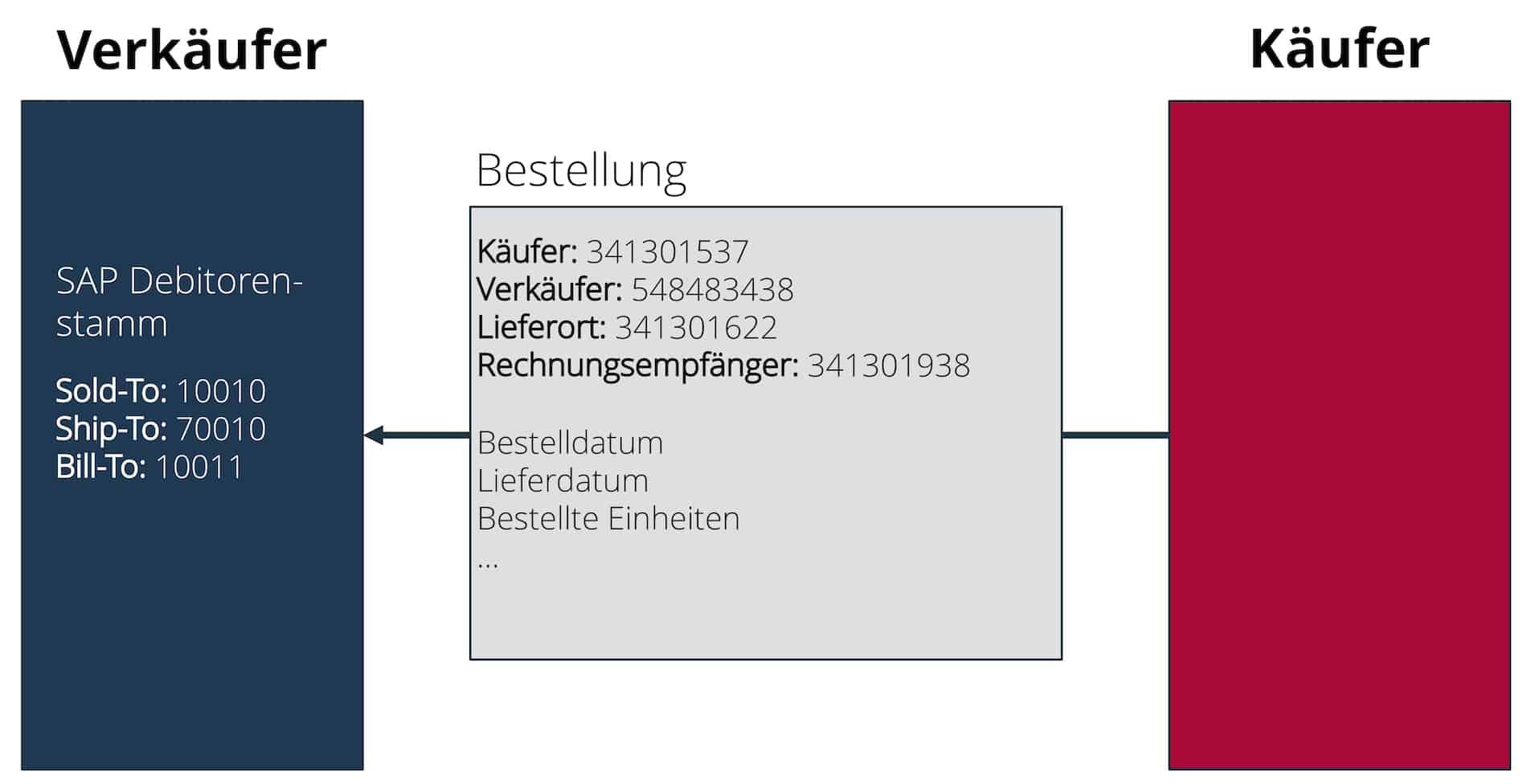 SAP SD Bestellprozess