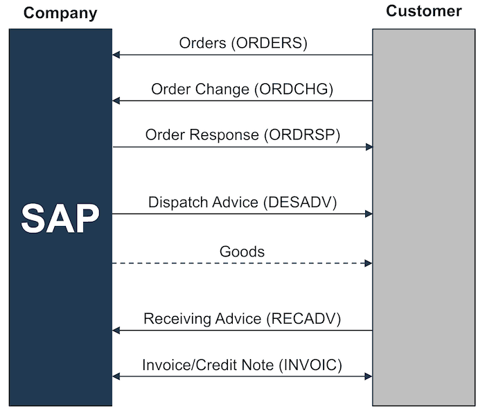 SD Reference Process based on Purchase Orders