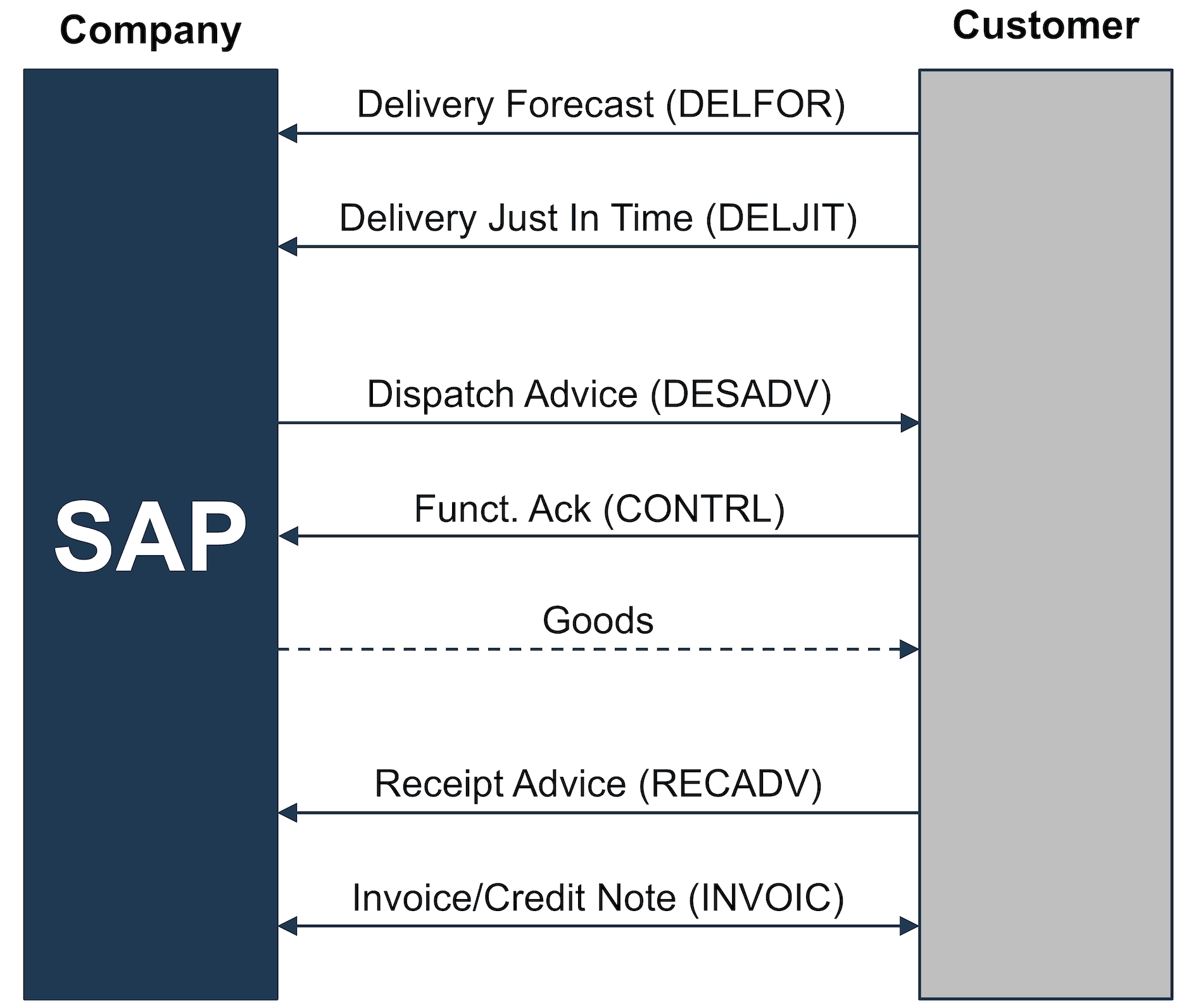 SD Reference Process based on a Scheduling Agreement