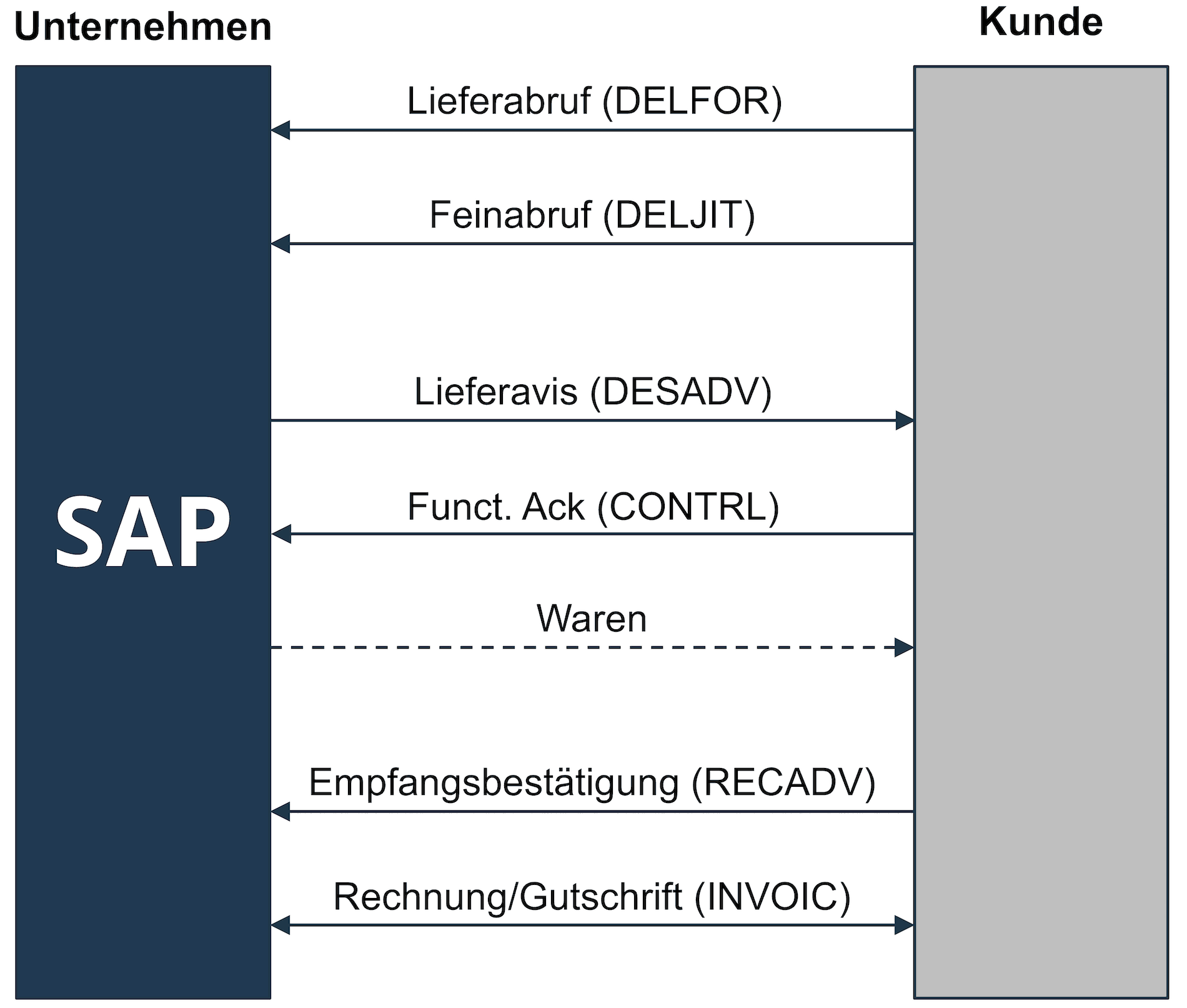 SD-Referenzprozess auf Basis eines Lieferplans