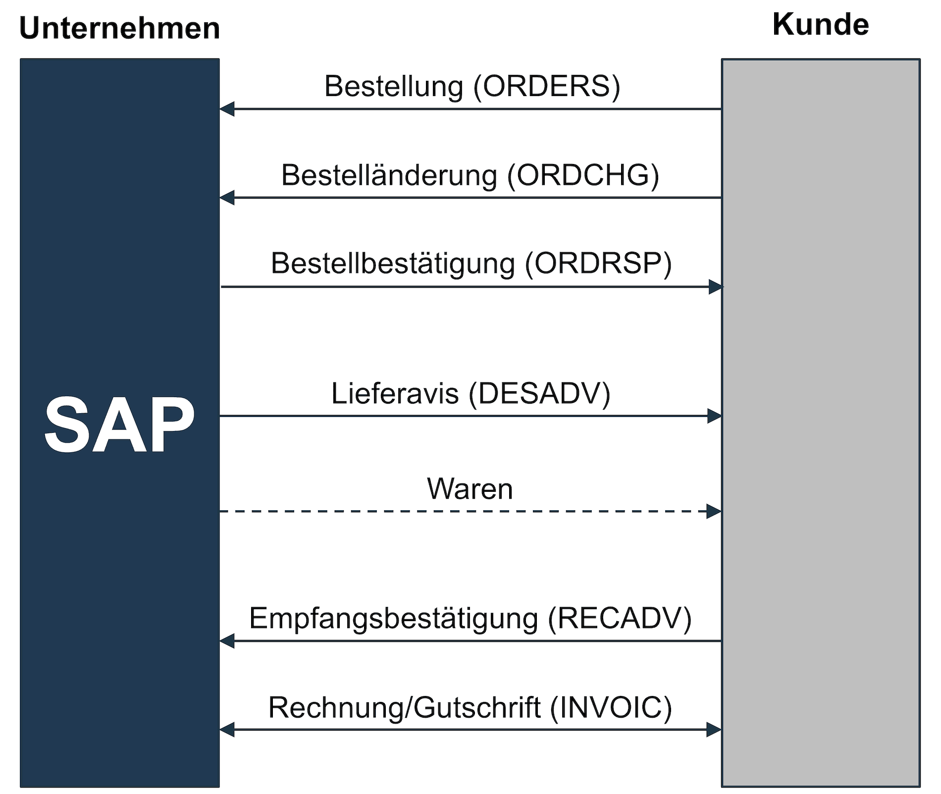 SD-Referenzprozess auf Basis von Purchase Orders