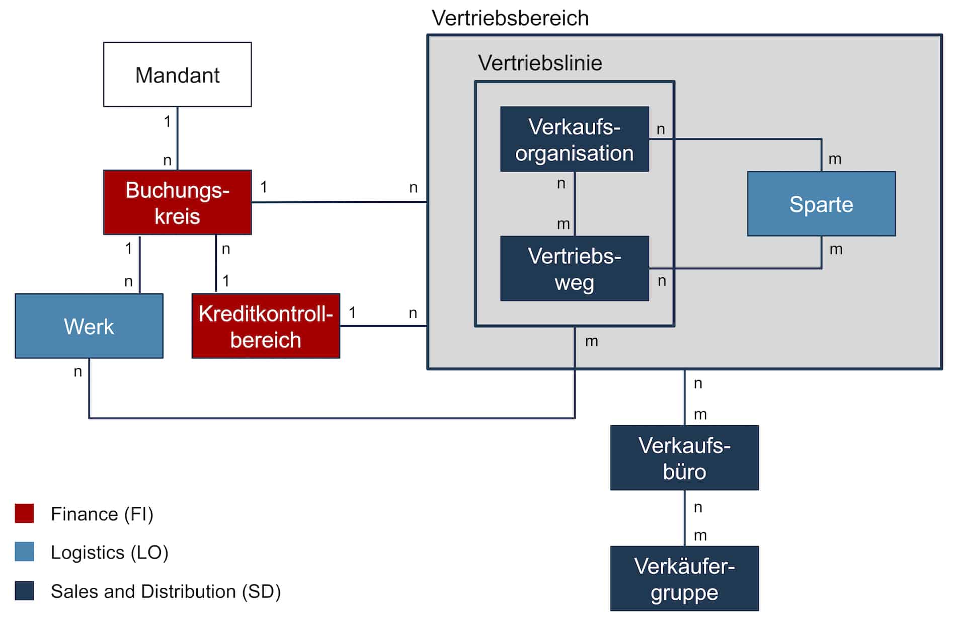 SAP SD-Organisationsstruktur